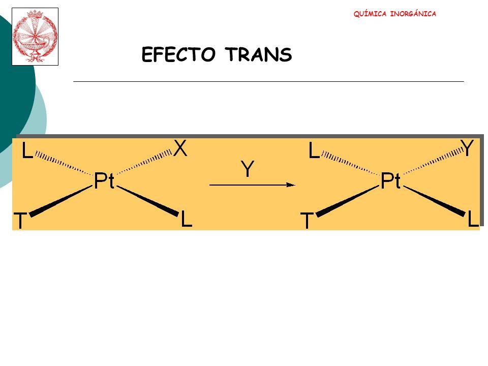 QUÍMICA INORGÁNICA EFECTO TRANS Efecto dador : Un dador fuerte debilita Pt-X Efecto aceptor : Un aceptor fuerte estabiliza el intermedio 5-c CO~CN - ~C 2 H 4 >PR 3 ~H - >CH 3 - >C 6 H 5 - > NO 2 - ~SCN - ~I - >Br - >Cl - >py~NH 3 ~OH - ~H 2 O