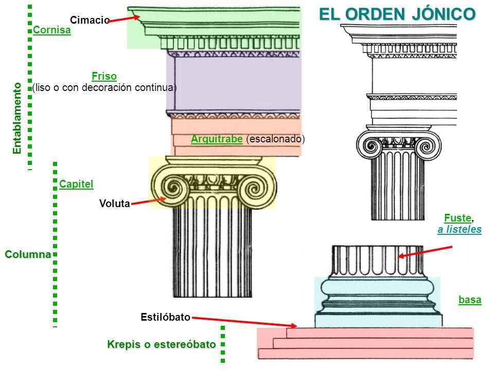 EL ORDEN JÓNICO Krepis o estereóbato basa Estilóbato Voluta Entablamento Friso (liso o con decoración continua) Cornisa Capitel Columna Fuste, a liste