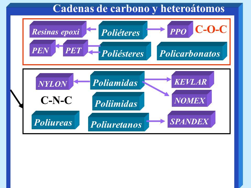 Cadenas de carbono y heteroátomos PoliésteresPolicarbonatos Poliamidas Poliimidas Poliéteres PEN PPOResinas epoxi C-O-C KEVLAR NYLON SPANDEX Poliureta