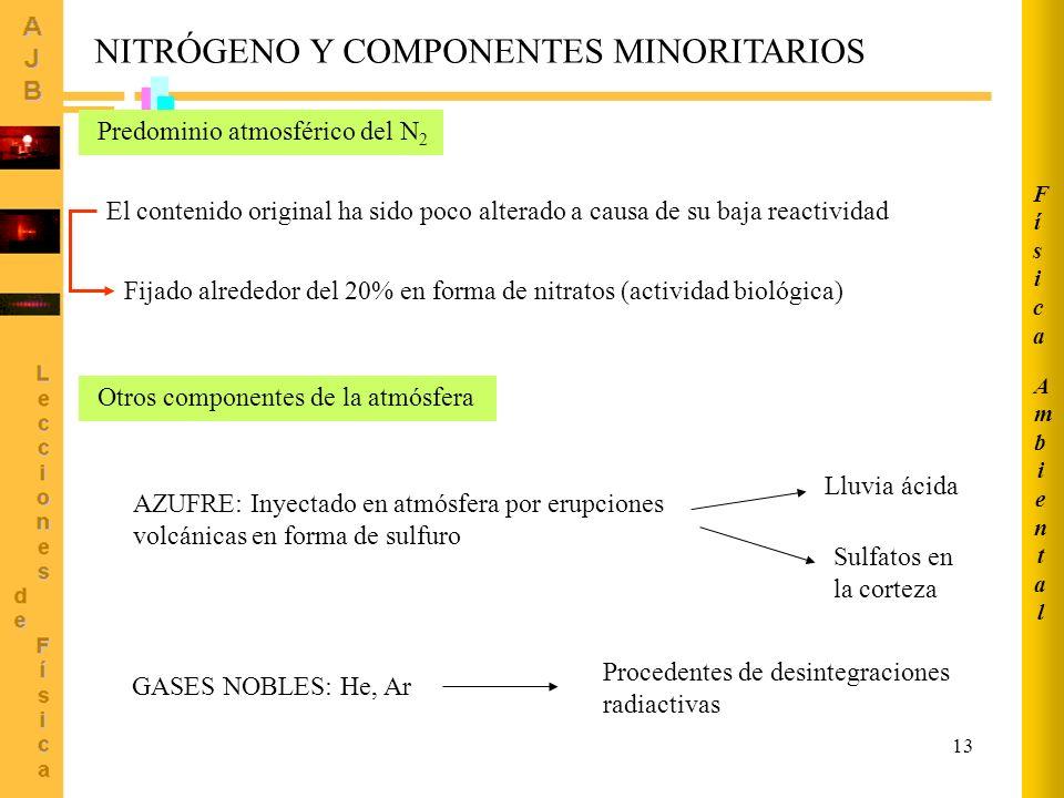 13 Predominio atmosférico del N 2 El contenido original ha sido poco alterado a causa de su baja reactividad Fijado alrededor del 20% en forma de nitratos (actividad biológica) Otros componentes de la atmósfera AZUFRE: Inyectado en atmósfera por erupciones volcánicas en forma de sulfuro Lluvia ácida Sulfatos en la corteza GASES NOBLES: He, Ar Procedentes de desintegraciones radiactivas NITRÓGENO Y COMPONENTES MINORITARIOS AmbientalAmbiental FísicaFísica
