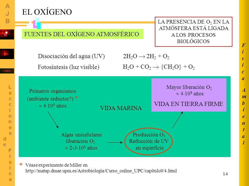 14 EL OXÍGENO VIDA MARINA Disociación del agua (UV) 2H 2 O 2H 2 + O 2 Fotosíntesis (luz visible) H 2 O + CO 2 {CH 2 O} + O 2 Primeros organismos (ambiente reductor?) * 4 10 9 años Algas unicelulares liberación O 2 2-3 10 9 años Producción O 3 Reducción de UV en superficie VIDA EN TIERRA FIRME Mayor liberación O 2 4 10 8 años * Véase experimento de Miller en http://matap.dmae.upm.es/Astrobiologia/Curso_online_UPC/capitulo9/4.html FUENTES DEL OXÍGENO ATMOSFÉRICO LA PRESENCIA DE O 2 EN LA ATMÓSFERA ESTÁ LIGADA A LOS PROCESOS BIOLÓGICOS AmbientalAmbiental FísicaFísica