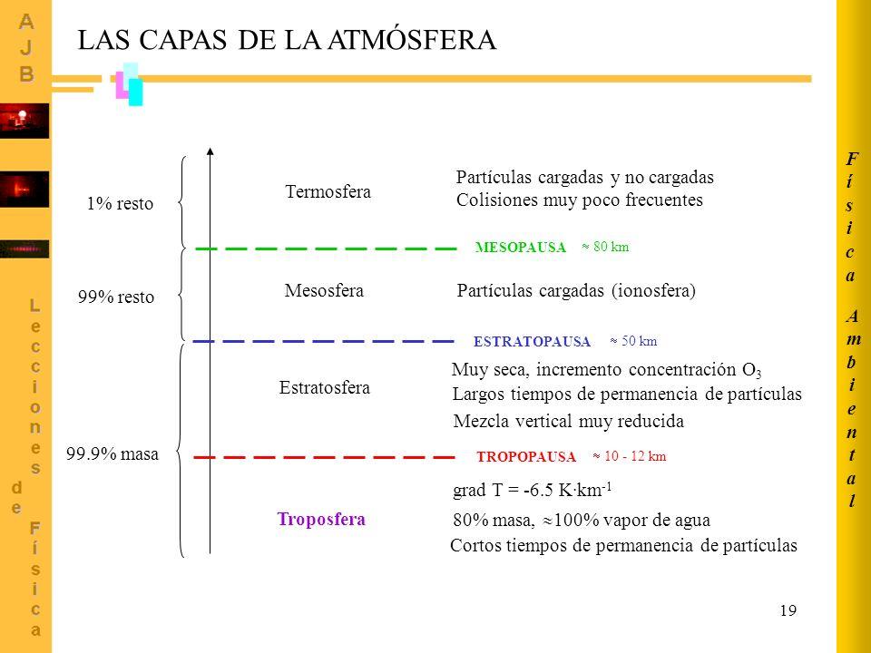 19 Troposfera grad T = -6.5 K·km -1 80% masa, 100% vapor de agua Cortos tiempos de permanencia de partículas Estratosfera Muy seca, incremento concentración O 3 Largos tiempos de permanencia de partículas Mezcla vertical muy reducida 99.9% masa Mesosfera 99% resto1% resto Termosfera Partículas cargadas (ionosfera) Partículas cargadas y no cargadas Colisiones muy poco frecuentes TROPOPAUSA ESTRATOPAUSA MESOPAUSA LAS CAPAS DE LA ATMÓSFERA 10 - 12 km 50 km 80 km AmbientalAmbiental FísicaFísica