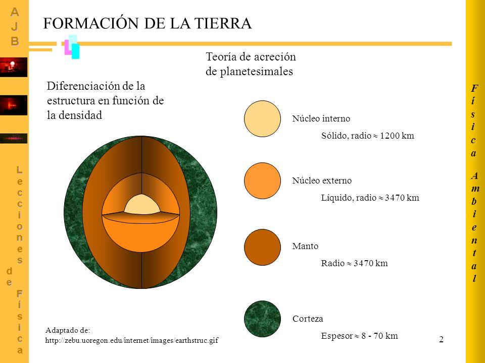 2 Núcleo interno Sólido, radio 1200 km Núcleo externo Líquido, radio 3470 km Manto Radio 3470 km Corteza Espesor 8 - 70 km Adaptado de: http://zebu.uoregon.edu/internet/images/earthstruc.gif Teoría de acreción de planetesimales Diferenciación de la estructura en función de la densidad FORMACIÓN DE LA TIERRA AmbientalAmbiental FísicaFísica