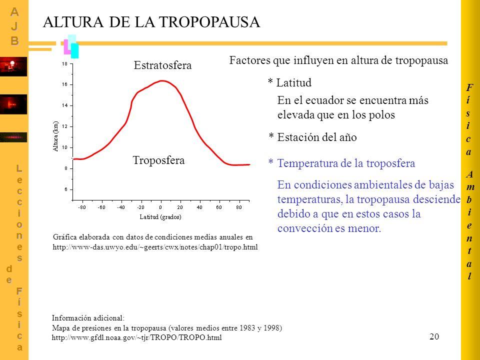 20 Gráfica elaborada con datos de condiciones medias anuales en http://www-das.uwyo.edu/~geerts/cwx/notes/chap01/tropo.html ALTURA DE LA TROPOPAUSA Troposfera Estratosfera Información adicional: Mapa de presiones en la tropopausa (valores medios entre 1983 y 1998) http://www.gfdl.noaa.gov/~tjr/TROPO/TROPO.html * Latitud En el ecuador se encuentra más elevada que en los polos * Estación del año Factores que influyen en altura de tropopausa * Temperatura de la troposfera En condiciones ambientales de bajas temperaturas, la tropopausa desciende debido a que en estos casos la convección es menor.