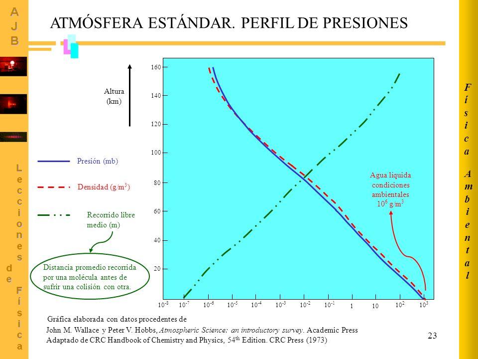 23 20 40 60 80 100 120 140 160 10 -8 10 -7 10 -6 10 -5 10 -4 10 -3 10 -2 10 -1 10 2 10 3 101 Presión (mb) Densidad (g/m 3 ) Recorrido libre medio (m) Altura (km) John M.