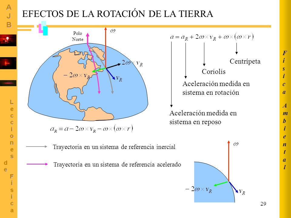 29 Centrípeta Coriolis Aceleración medida en sistema en rotación Aceleración medida en sistema en reposo Polo Norte Trayectoria en un sistema de referencia inercial Trayectoria en un sistema de referencia acelerado EFECTOS DE LA ROTACIÓN DE LA TIERRA AmbientalAmbiental FísicaFísica