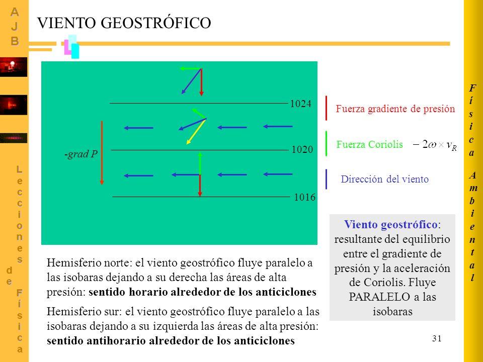31 1016 1020 1024 -grad P Fuerza gradiente de presiónFuerza Coriolis Dirección del viento Hemisferio norte: el viento geostrófico fluye paralelo a las isobaras dejando a su derecha las áreas de alta presión: sentido horario alrededor de los anticiclones Viento geostrófico: resultante del equilibrio entre el gradiente de presión y la aceleración de Coriolis.