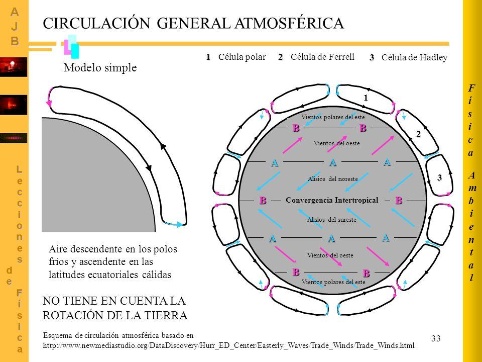 33BB Convergencia IntertropicalBB BB AAA AAA 1 2 3 1 Célula polar2 Célula de Ferrell 3 Célula de Hadley Esquema de circulación atmosférica basado en http://www.newmediastudio.org/DataDiscovery/Hurr_ED_Center/Easterly_Waves/Trade_Winds/Trade_Winds.html CIRCULACIÓN GENERAL ATMOSFÉRICA Modelo simple Aire descendente en los polos fríos y ascendente en las latitudes ecuatoriales cálidas NO TIENE EN CUENTA LA ROTACIÓN DE LA TIERRA Vientos polares del este Alisios del noreste Vientos del oeste Alisios del sureste Vientos del oeste Vientos polares del este AmbientalAmbiental FísicaFísica
