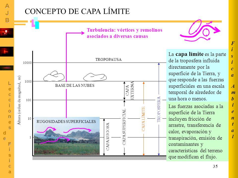 35 CONCEPTO DE CAPA LÍMITE 1 10 100 1000 10000 Altura (orden de magnitud, m) CAPA RUGOSA CAPA SUPERFICIAL CAPA EXTERNA TROPOPAUSA CAPA LÍMITE TROPOSFERA RUGOSIDADES SUPERFICIALES Turbulencia: vórtices y remolinos asociados a diversas causas BASE DE LAS NUBES La capa límite es la parte de la troposfera influida directamente por la superficie de la Tierra, y que responde a las fuerzas superficiales en una escala temporal de alrededor de una hora o menos.