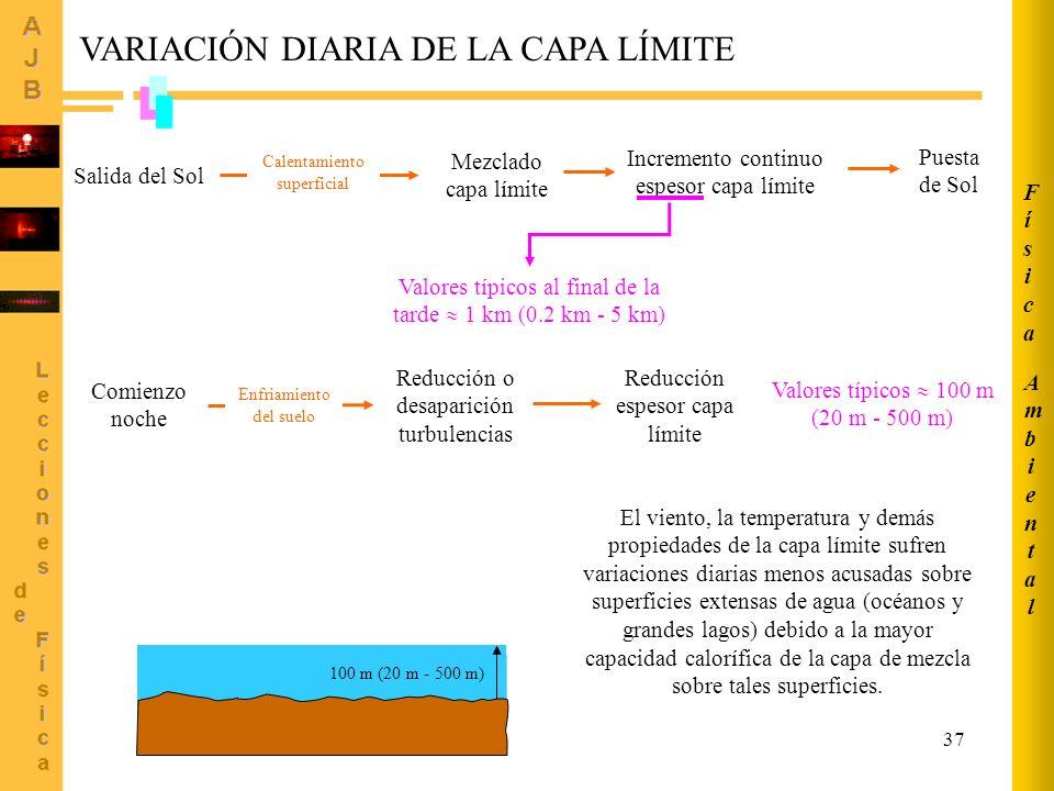 37 Salida del Sol Calentamiento superficial Mezclado capa límite Incremento continuo espesor capa límite Puesta de Sol VARIACIÓN DIARIA DE LA CAPA LÍMITE Valores típicos al final de la tarde 1 km (0.2 km - 5 km) Comienzo noche Enfriamiento del suelo Reducción o desaparición turbulencias Reducción espesor capa límite Valores típicos 100 m (20 m - 500 m) 1 km (0.2 km-5 km) 100 m (20 m - 500 m) El viento, la temperatura y demás propiedades de la capa límite sufren variaciones diarias menos acusadas sobre superficies extensas de agua (océanos y grandes lagos) debido a la mayor capacidad calorífica de la capa de mezcla sobre tales superficies.