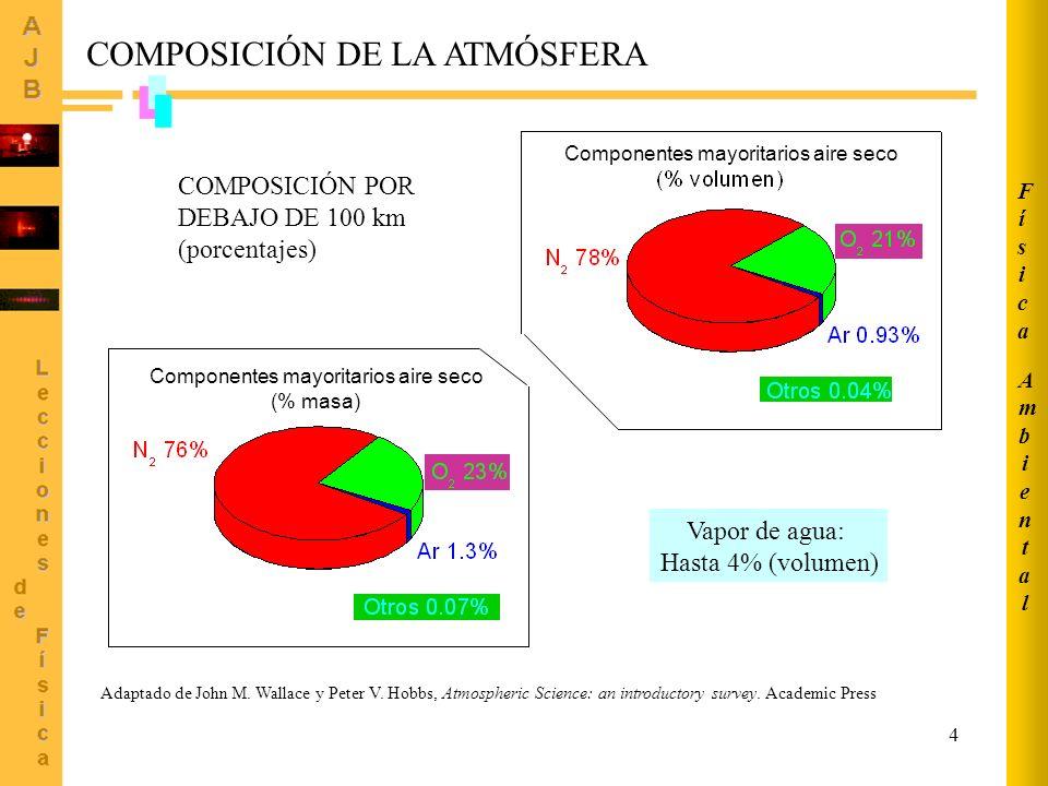 4 Componentes mayoritarios aire seco COMPOSICIÓN DE LA ATMÓSFERA Vapor de agua: Hasta 4% (volumen) Adaptado de John M.