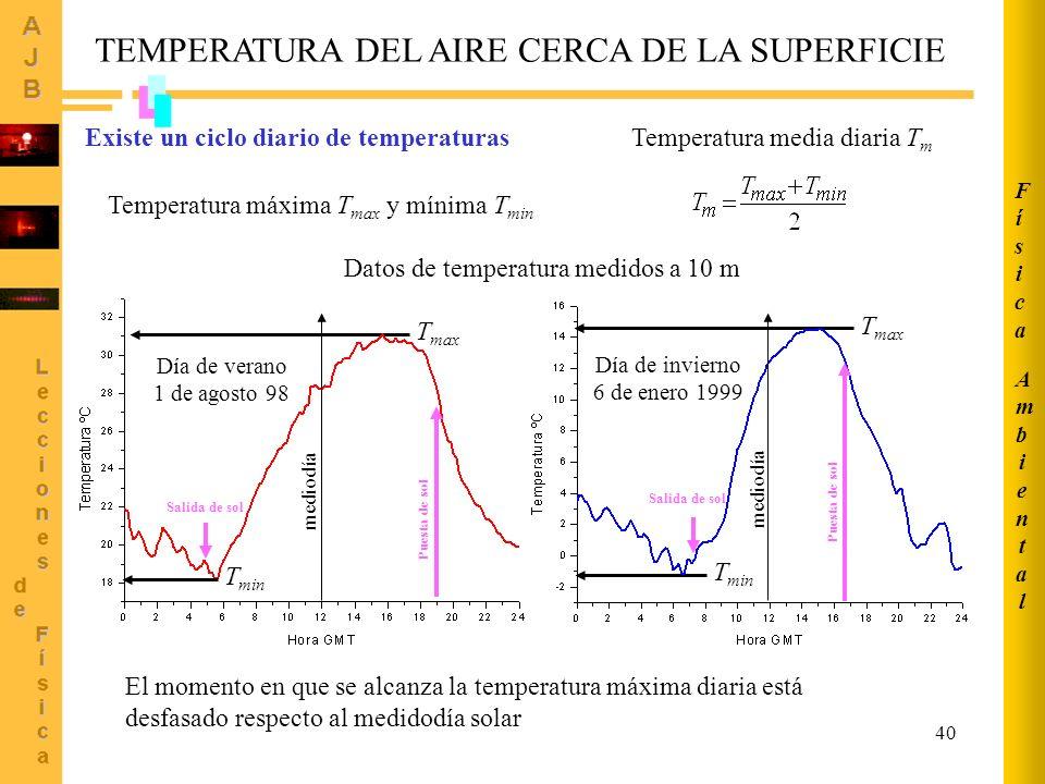 40 TEMPERATURA DEL AIRE CERCA DE LA SUPERFICIE Existe un ciclo diario de temperaturas Temperatura media diaria T m Temperatura máxima T max y mínima T min T max T min El momento en que se alcanza la temperatura máxima diaria está desfasado respecto al medidodía solar AmbientalAmbiental FísicaFísica mediodía T min mediodía Salida de sol Puesta de sol Salida de sol Puesta de sol Día de verano 1 de agosto 98 Día de invierno 6 de enero 1999 Datos de temperatura medidos a 10 m