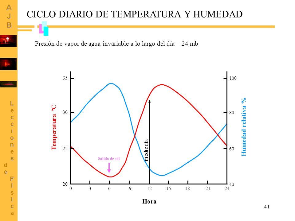 41 CICLO DIARIO DE TEMPERATURA Y HUMEDAD 100 80 60 40 35 30 25 20 Temperatura ºC Humedad relativa % 24211815129630 Hora Presión de vapor de agua invariable a lo largo del día = 24 mb Salida de sol mediodía
