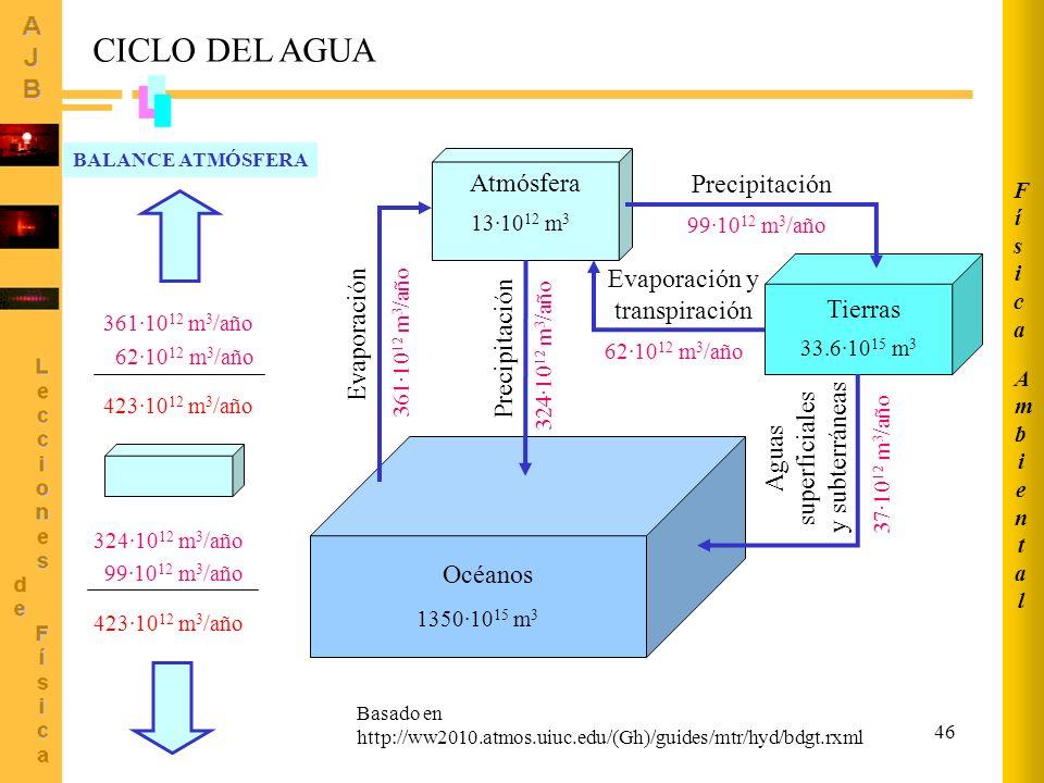 46 CICLO DEL AGUA Océanos Atmósfera 1350·10 15 m 3 13·10 12 m 3 Evaporación 361·10 12 m 3 /año Precipitación 324·10 12 m 3 /año Tierras 33.6·10 15 m 3 37·10 12 m 3 /año Aguas superficiales y subterráneas Evaporación y transpiración 62·10 12 m 3 /año 99·10 12 m 3 /año Precipitación 361·10 12 m 3 /año 62·10 12 m 3 /año 423·10 12 m 3 /año 324·10 12 m 3 /año 99·10 12 m 3 /año 423·10 12 m 3 /año BALANCE ATMÓSFERA Basado en http://ww2010.atmos.uiuc.edu/(Gh)/guides/mtr/hyd/bdgt.rxml AmbientalAmbiental FísicaFísica