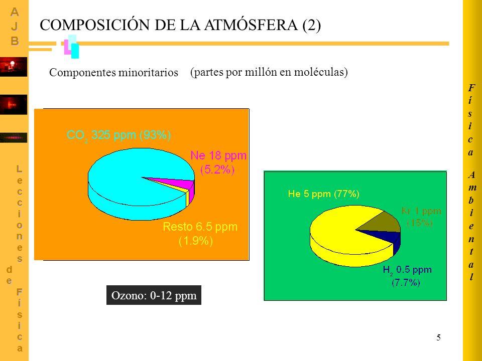 5 (partes por millón en moléculas) Ozono: 0-12 ppm Componentes minoritarios COMPOSICIÓN DE LA ATMÓSFERA (2) AmbientalAmbiental FísicaFísica