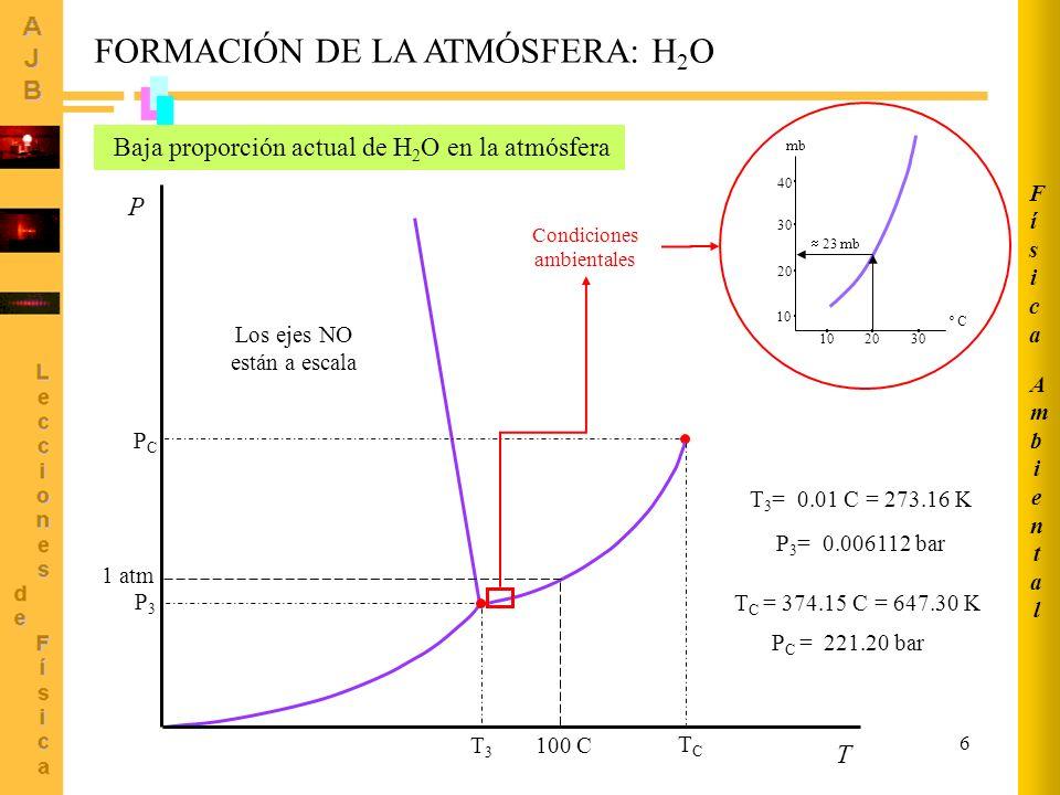 6 FORMACIÓN DE LA ATMÓSFERA: H 2 O Baja proporción actual de H 2 O en la atmósfera T P P3P3 T3T3 T 3 = 0.01 C = 273.16 K TCTC PCPC 1 atm 100 C P 3 = 0.006112 bar T C = 374.15 C = 647.30 K P C = 221.20 bar Los ejes NO están a escala 10 2030 º C 10 20 30 40 mb Condiciones ambientales 23 mb AmbientalAmbiental FísicaFísica