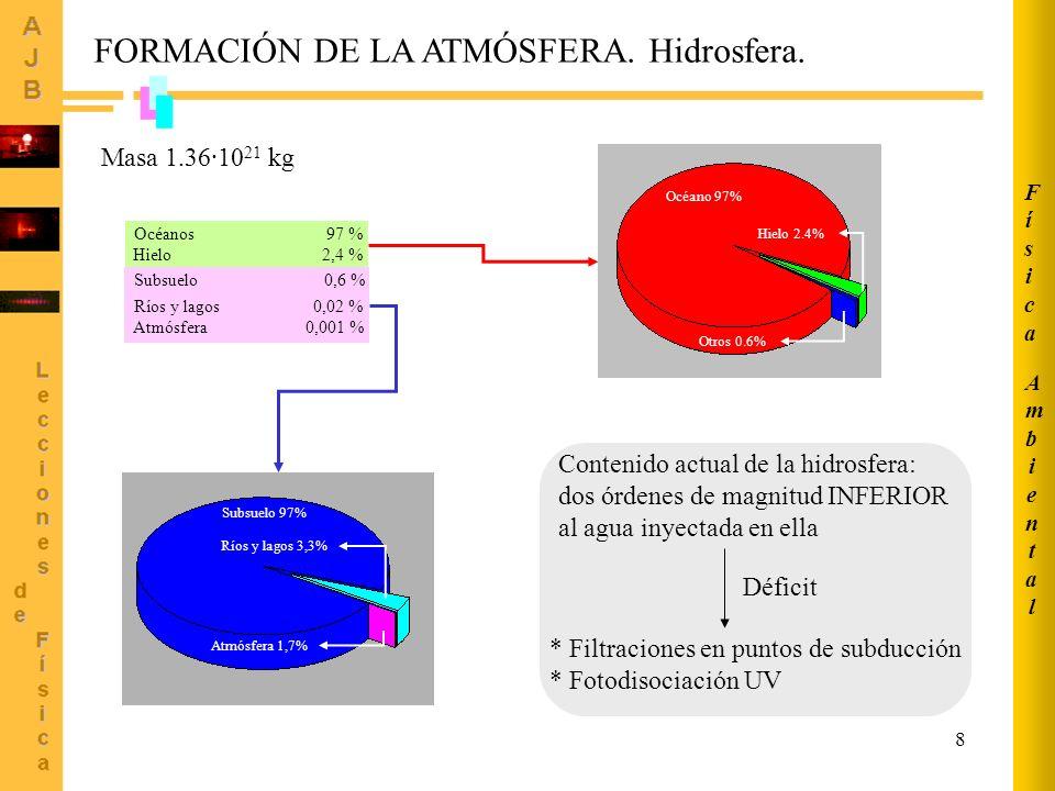 8 Océano 97% Hielo 2.4% Otros 0.6% Subsuelo 97% Ríos y lagos 3,3% Atmósfera 1,7% Masa 1.36·10 21 kg Contenido actual de la hidrosfera: dos órdenes de magnitud INFERIOR al agua inyectada en ella * Filtraciones en puntos de subducción * Fotodisociación UV Déficit FORMACIÓN DE LA ATMÓSFERA.