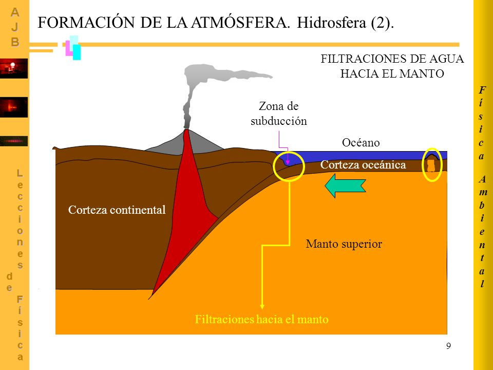 9 Manto superior Corteza oceánica Corteza continental Océano Zona de subducción FORMACIÓN DE LA ATMÓSFERA.