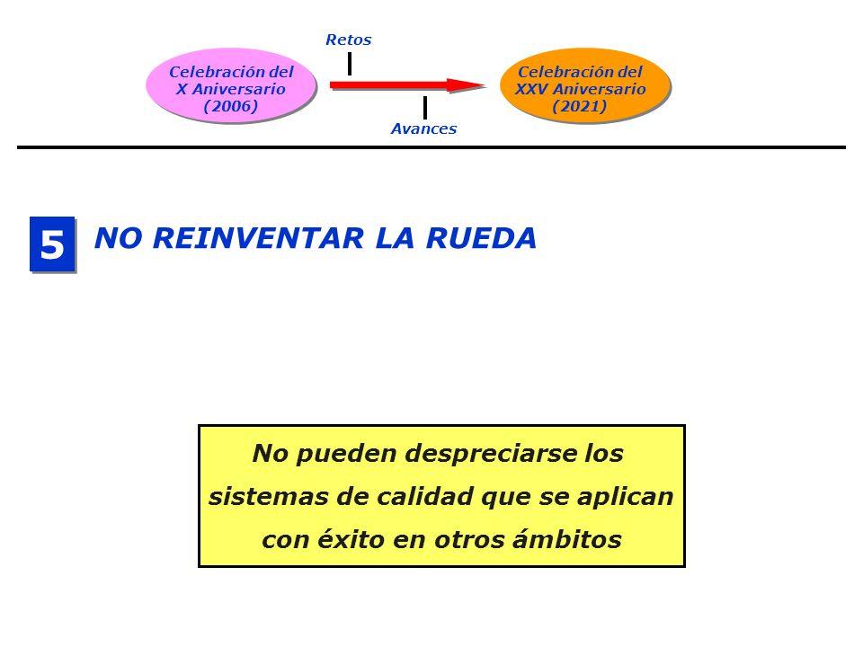 Celebración del X Aniversario (2006) Celebración del XXV Aniversario (2021) Retos Avances NO REINVENTAR LA RUEDA 5 5 No pueden despreciarse los sistemas de calidad que se aplican con éxito en otros ámbitos