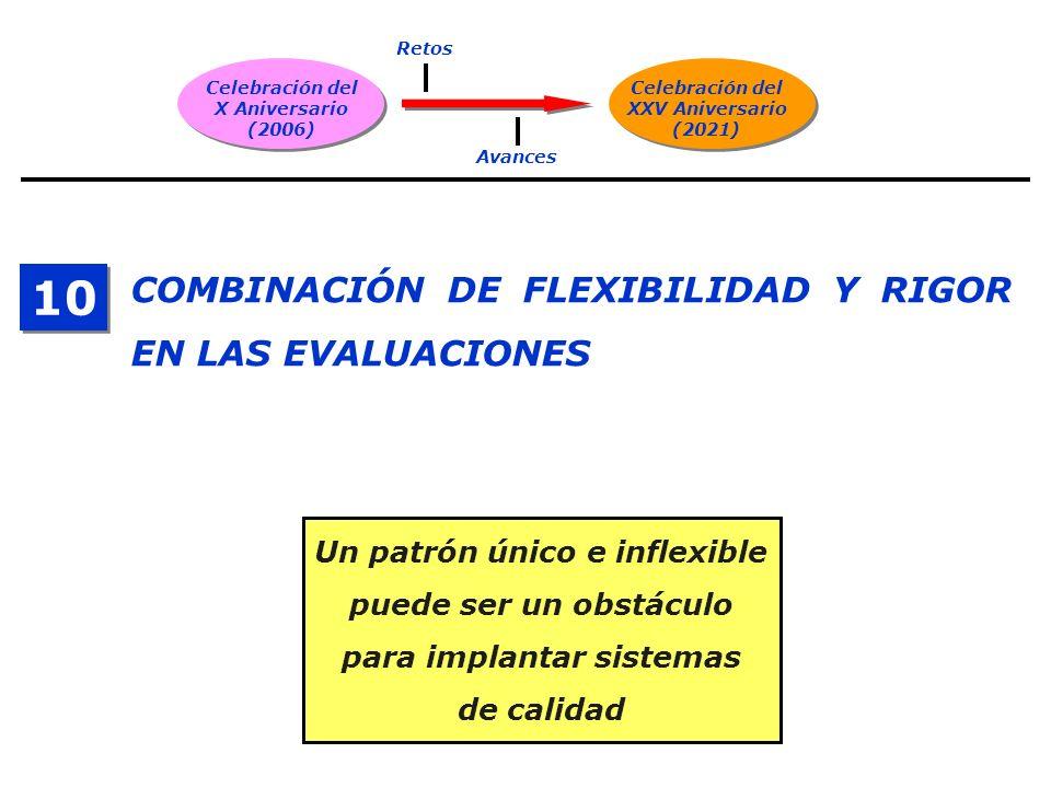 Celebración del X Aniversario (2006) Celebración del XXV Aniversario (2021) Retos Avances COMBINACIÓN DE FLEXIBILIDAD Y RIGOR EN LAS EVALUACIONES 10 U