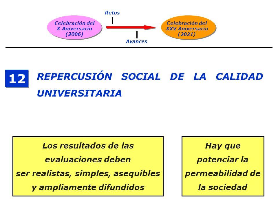 Celebración del X Aniversario (2006) Celebración del XXV Aniversario (2021) Retos Avances REPERCUSIÓN SOCIAL DE LA CALIDAD UNIVERSITARIA 12 Los result