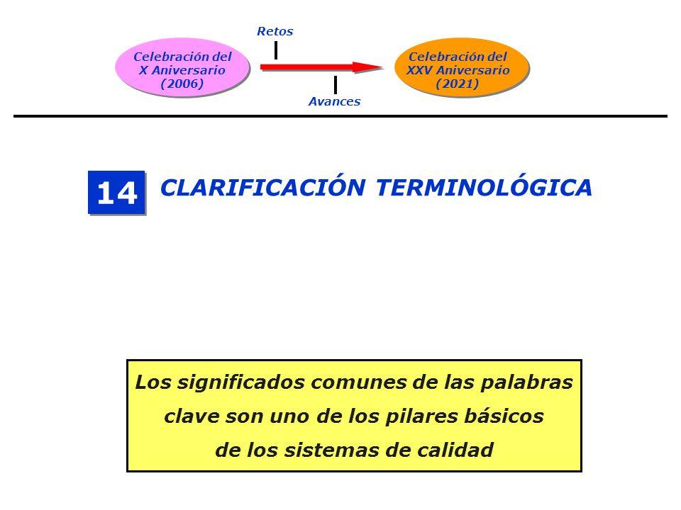 Celebración del X Aniversario (2006) Celebración del XXV Aniversario (2021) Retos Avances CLARIFICACIÓN TERMINOLÓGICA 14 Los significados comunes de las palabras clave son uno de los pilares básicos de los sistemas de calidad