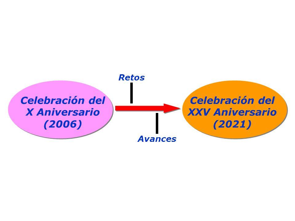 Celebración del X Aniversario (2006) Celebración del XXV Aniversario (2021) Retos Avances