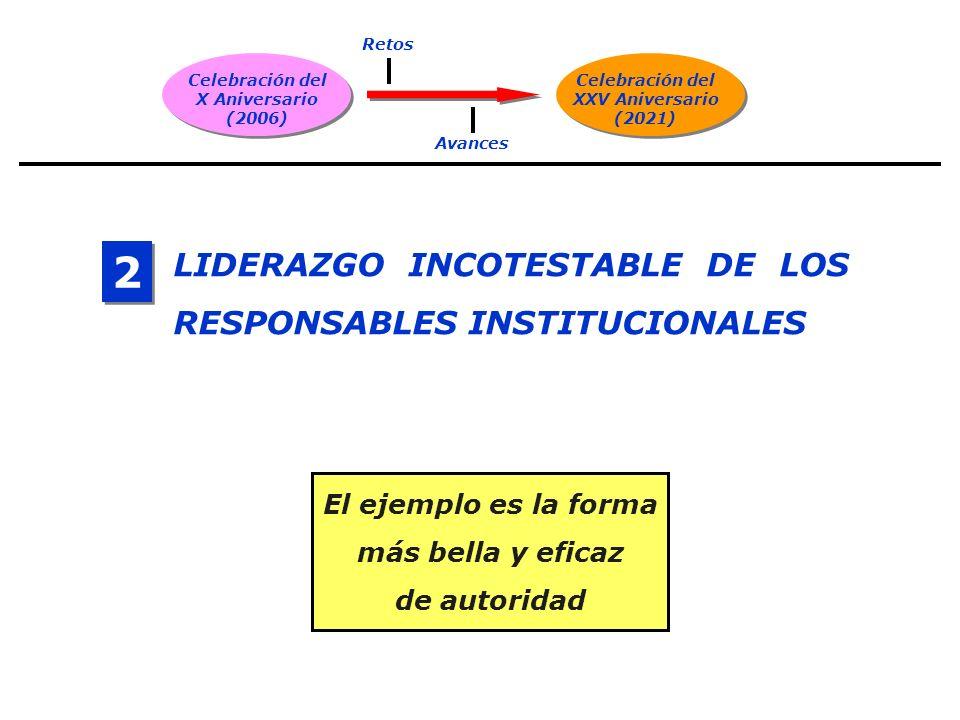 Celebración del X Aniversario (2006) Celebración del XXV Aniversario (2021) Retos Avances LIDERAZGO INCOTESTABLE DE LOS RESPONSABLES INSTITUCIONALES 2