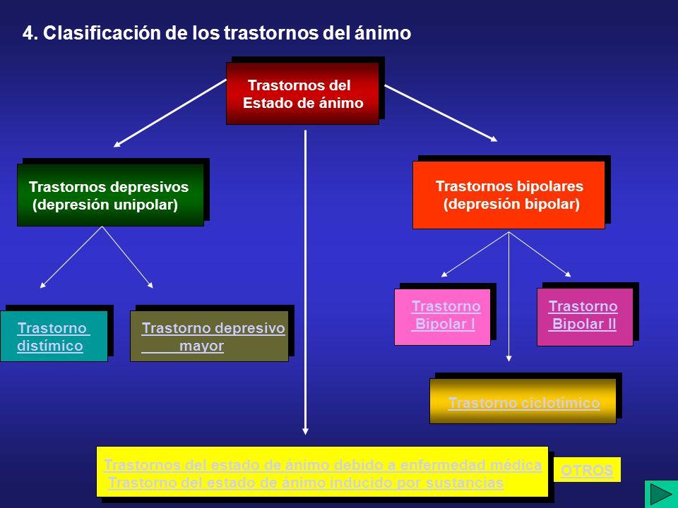 4. Clasificación de los trastornos del ánimo Trastornos del Estado de ánimo Trastornos depresivos (depresión unipolar) Trastornos bipolares (depresión