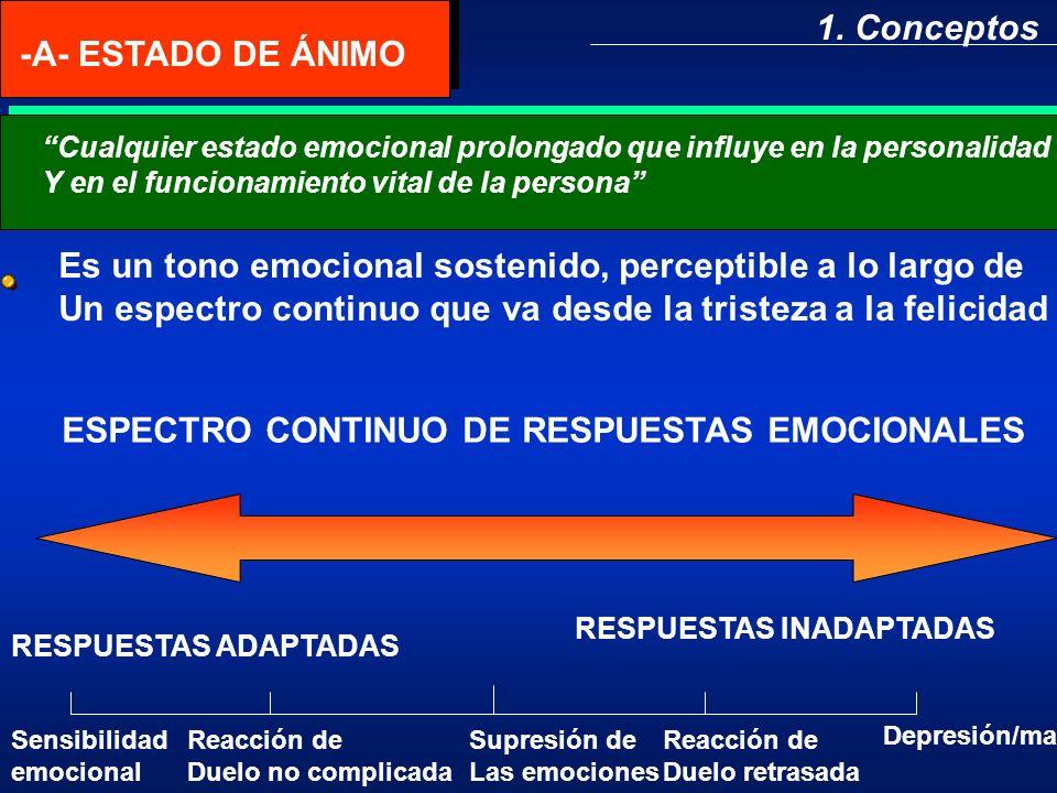 1. Conceptos -A- ESTADO DE ÁNIMO Cualquier estado emocional prolongado que influye en la personalidad Y en el funcionamiento vital de la persona Es un