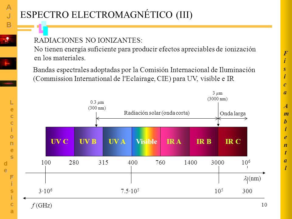 10 ESPECTRO ELECTROMAGNÉTICO (III) Bandas espectrales adoptadas por la Comisión Internacional de Iluminación (Commission International de l'Eclairage,