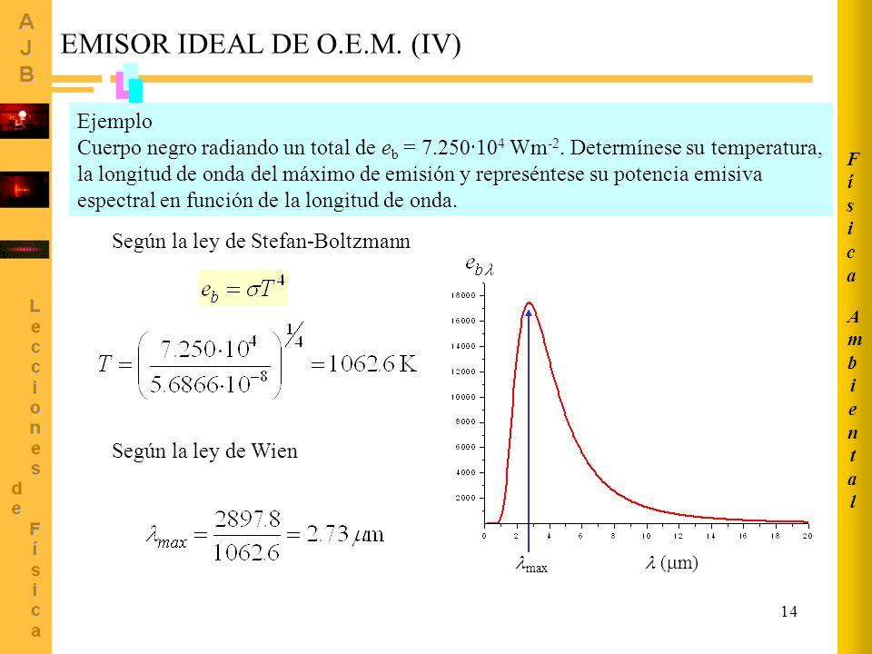 14 Ejemplo Cuerpo negro radiando un total de e b = 7.250·10 4 Wm -2. Determínese su temperatura, la longitud de onda del máximo de emisión y represént