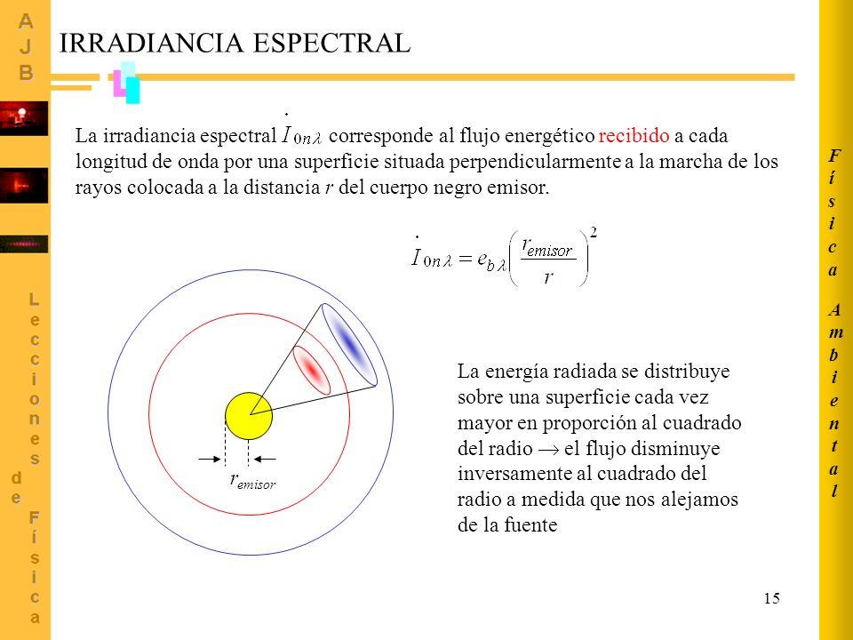 15 IRRADIANCIA ESPECTRAL La irradiancia espectral corresponde al flujo energético recibido a cada longitud de onda por una superficie situada perpendi