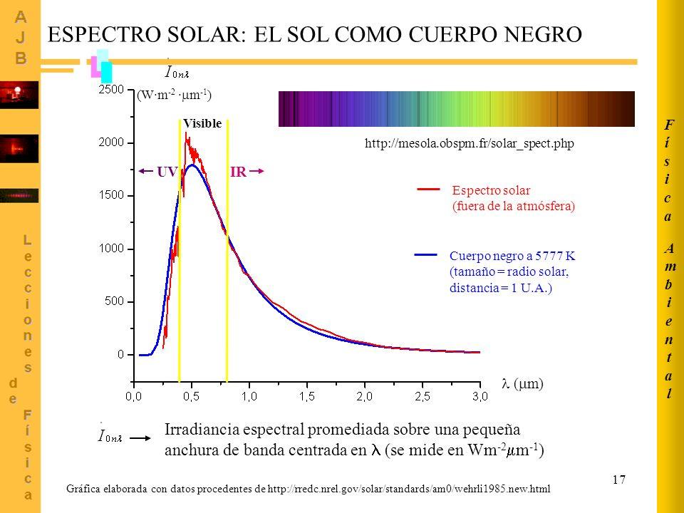 17 (W·m -2 · m -1 ) ( m) Cuerpo negro a 5777 K (tamaño = radio solar, distancia = 1 U.A.) Espectro solar (fuera de la atmósfera) Visible ESPECTRO SOLA