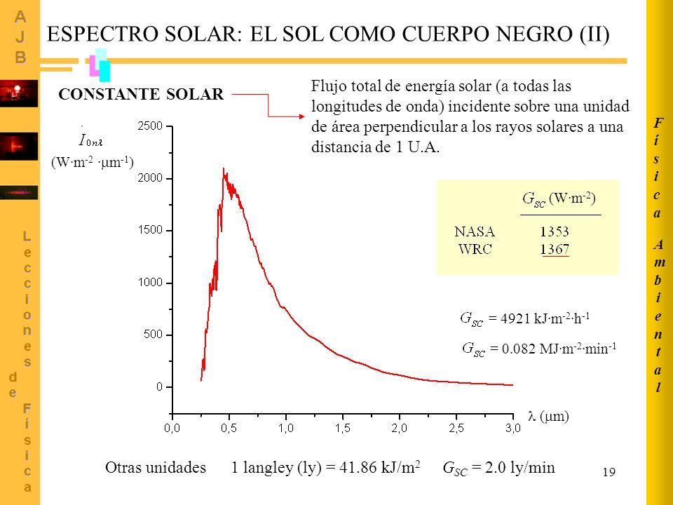 19 ESPECTRO SOLAR: EL SOL COMO CUERPO NEGRO (II) CONSTANTE SOLAR (W·m -2 ) = 4921 kJ·m -2 ·h -1 = 0.082 MJ·m -2 ·min -1 (W·m -2 · m -1 ) ( m) Flujo to