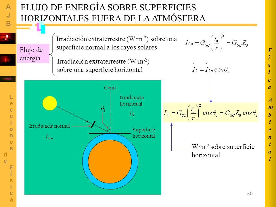 20 Cenit z Superficie horizontal Irradiancia normal Irradiancia horizontal Irradiación extraterrestre (W·m -2 ) sobre una superficie horizontal Flujo