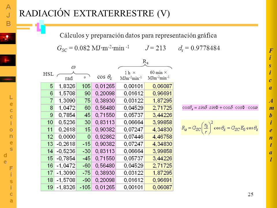25 RADIACIÓN EXTRATERRESTRE (V) G SC = 0.082 MJ·m -2 ·min -1 J = 213 d r = 0.9778484 Cálculos y preparación datos para representación gráfica rad º co