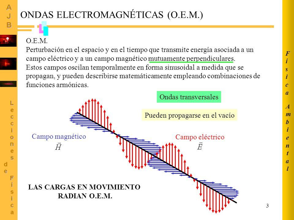 3 ONDAS ELECTROMAGNÉTICAS (O.E.M.) O.E.M. Perturbación en el espacio y en el tiempo que transmite energía asociada a un campo eléctrico y a un campo m