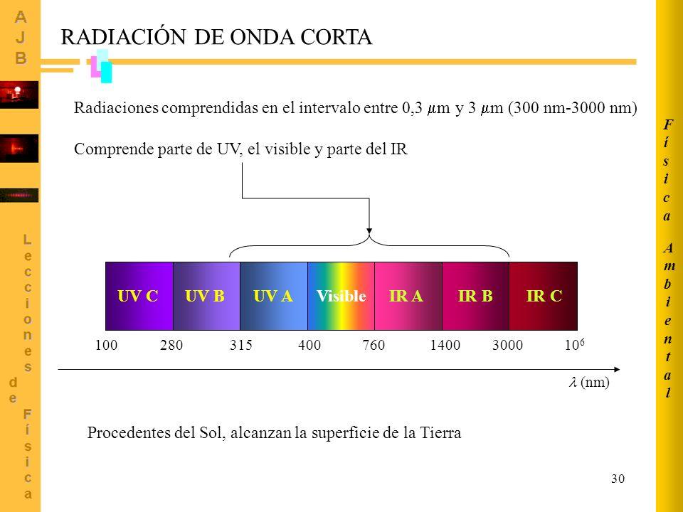 30 RADIACIÓN DE ONDA CORTA Radiaciones comprendidas en el intervalo entre 0,3 m y 3 m (300 nm-3000 nm) Comprende parte de UV, el visible y parte del I