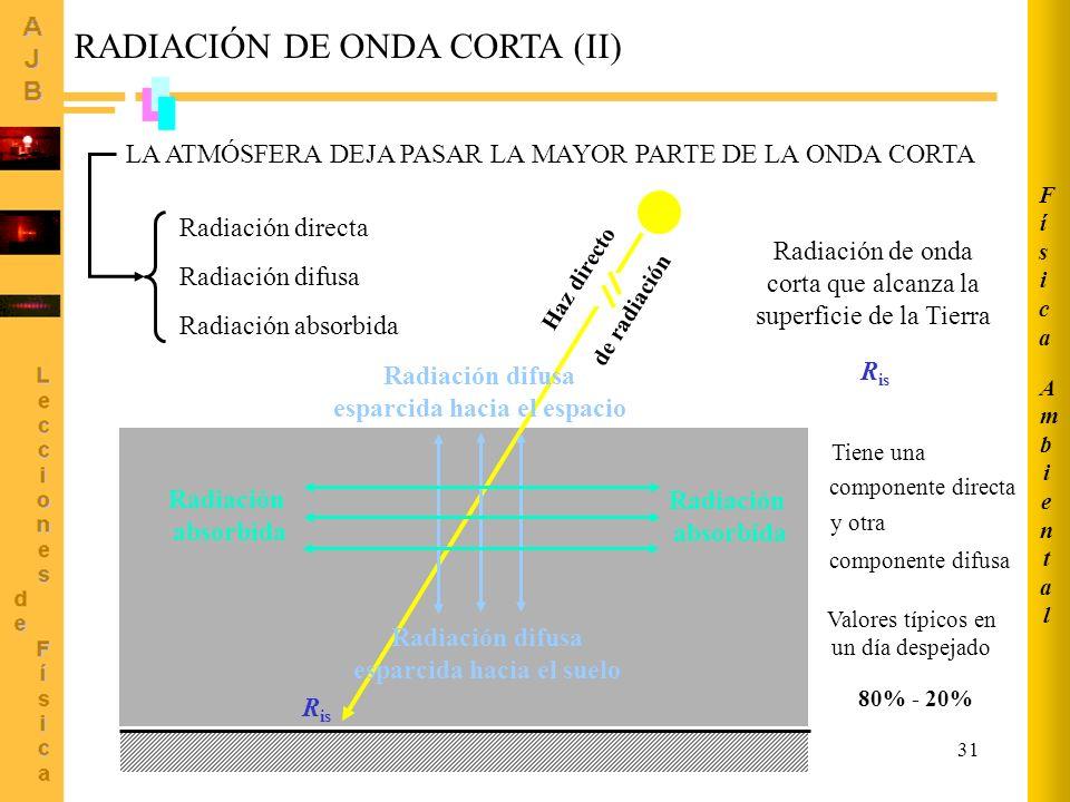 31 LA ATMÓSFERA DEJA PASAR LA MAYOR PARTE DE LA ONDA CORTA Haz directo de radiación Radiación difusa esparcida hacia el espacio Radiación difusa espar