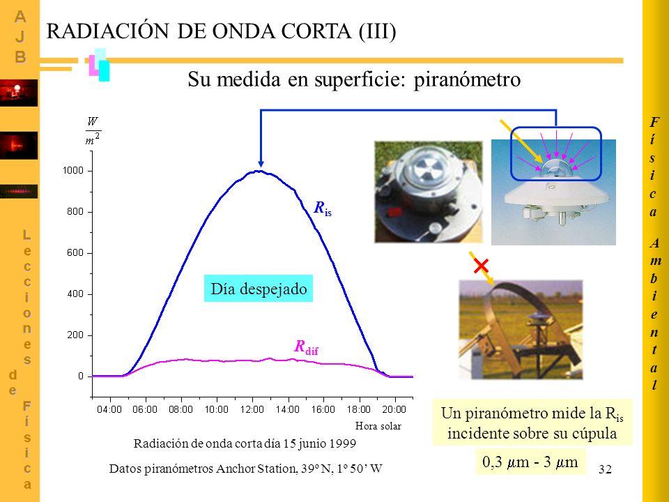 32 Radiación de onda corta día 15 junio 1999 Hora solar RADIACIÓN DE ONDA CORTA (III) Día despejado R is R dif Datos piranómetros Anchor Station, 39º