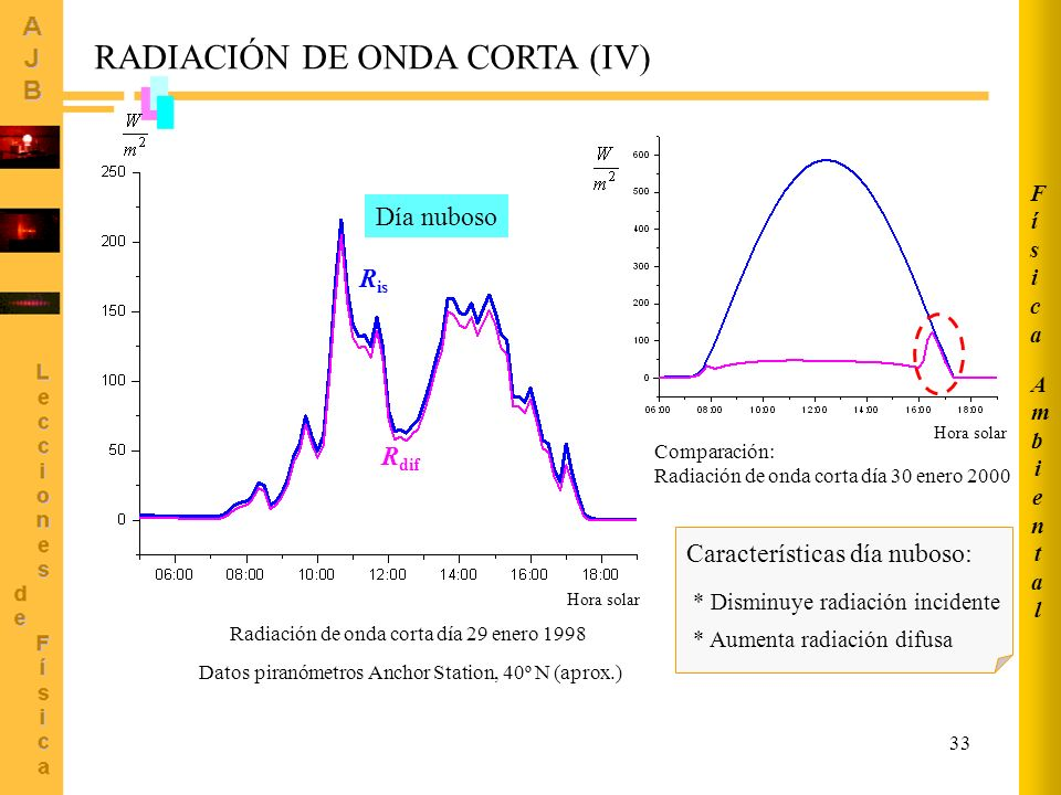 33 RADIACIÓN DE ONDA CORTA (IV) Hora solar Radiación de onda corta día 29 enero 1998 Día nuboso Datos piranómetros Anchor Station, 40º N (aprox.) Comp