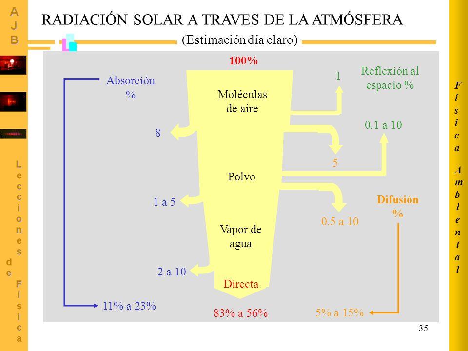 35 RADIACIÓN SOLAR A TRAVES DE LA ATMÓSFERA (Estimación día claro) Absorción % 8 100% Moléculas de aire 1 1 a 5 0.1 a 10 5 Polvo Vapor de agua 0.5 a 1