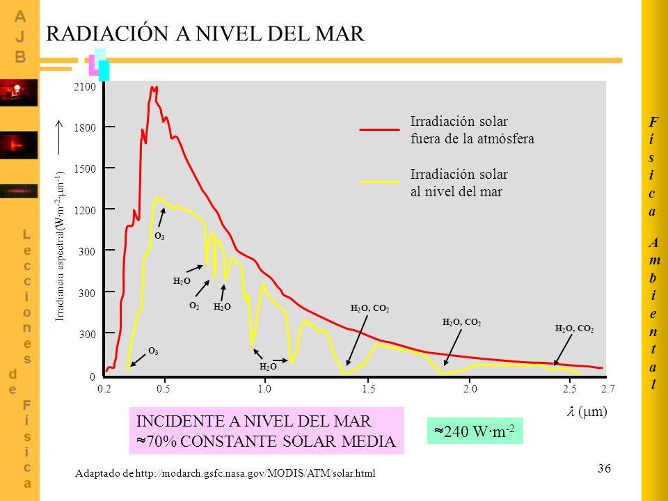 36 Adaptado de http://modarch.gsfc.nasa.gov/MODIS/ATM/solar.html RADIACIÓN A NIVEL DEL MAR O3O3 O3O3 H2OH2O O2O2 H2OH2O H2OH2O H 2 O, CO 2 0.20.51.01.