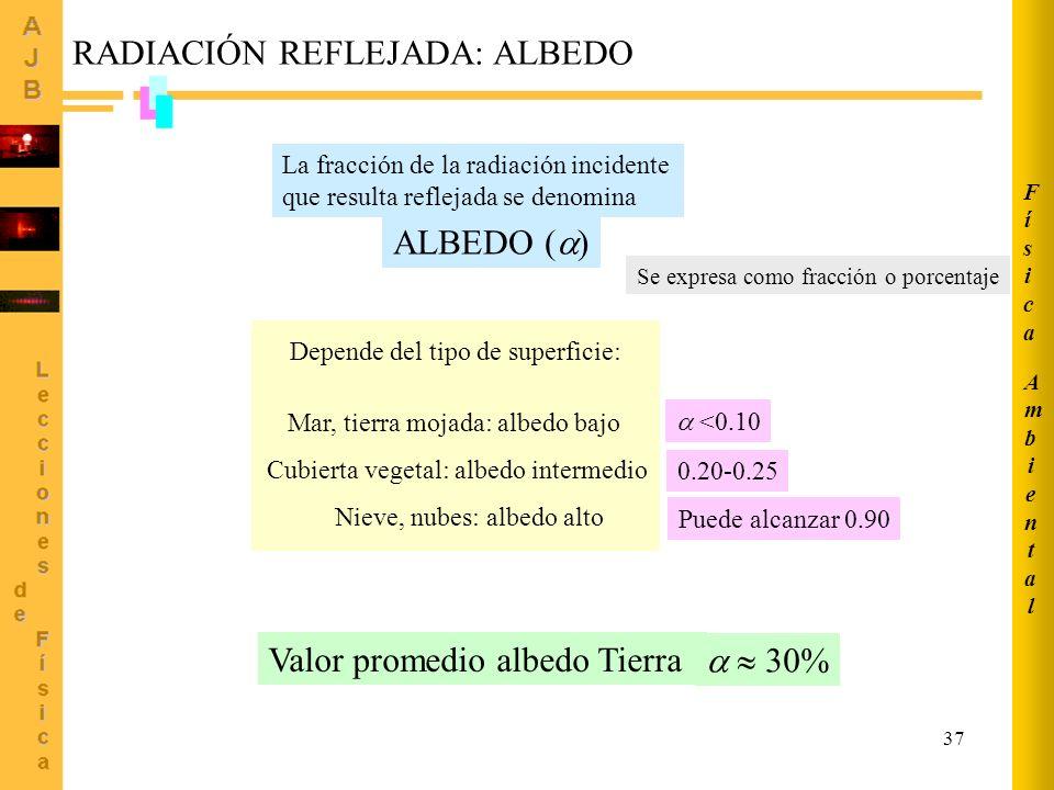 37 La fracción de la radiación incidente que resulta reflejada se denomina ALBEDO ( ) Depende del tipo de superficie: Mar, tierra mojada: albedo bajo