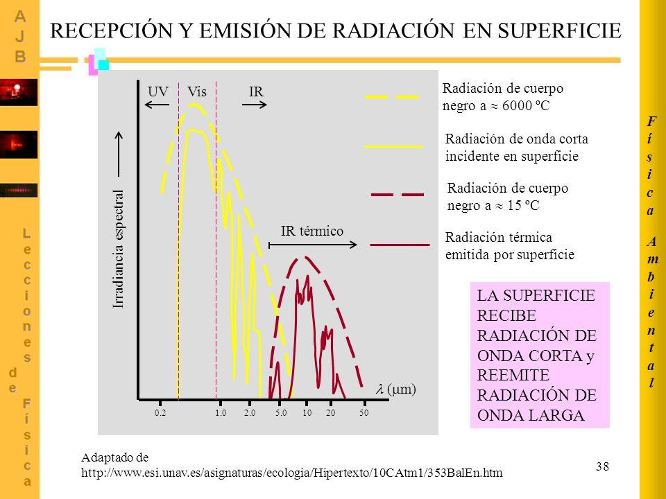 38 Adaptado de http://www.esi.unav.es/asignaturas/ecologia/Hipertexto/10CAtm1/353BalEn.htm 0.21.02.05.0102050 ( m) Radiación de cuerpo negro a 6000 ºC