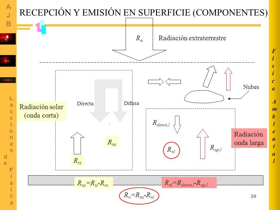 39 R is R ns R down,l R up,l R nl R rs Nubes RaRa Radiación extraterrestre Radiación solar (onda corta) Radiación onda larga R ns =R is -R rs R nl =R