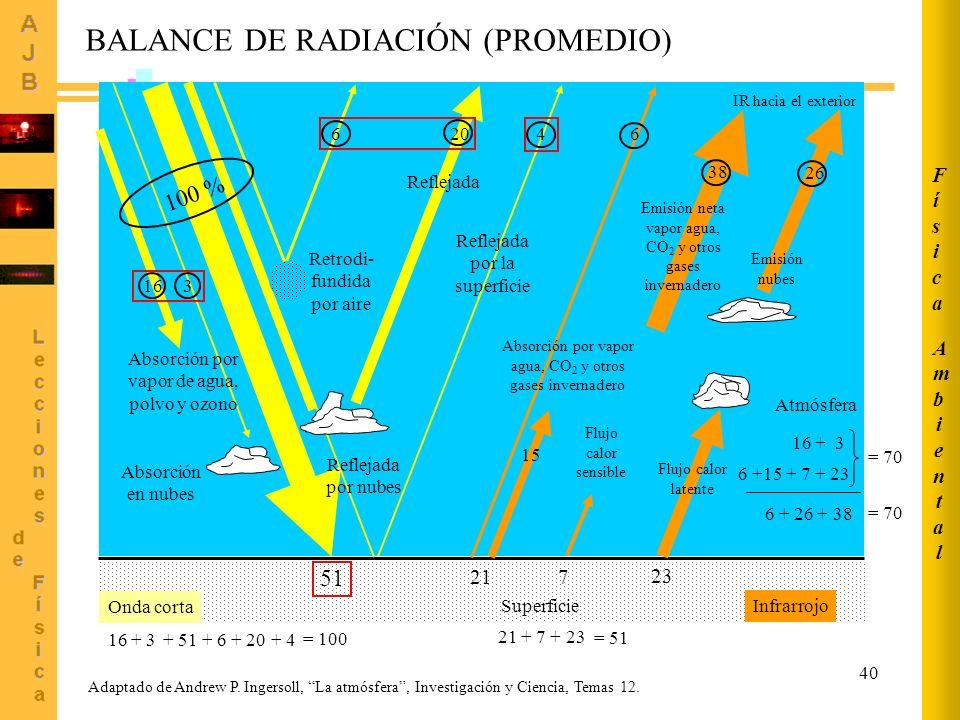 40 BALANCE DE RADIACIÓN (PROMEDIO) 51 16 Absorción en nubes 3 6 4 20 Reflejada Retrodi- fundida por aire Reflejada por nubes Reflejada por la superfic