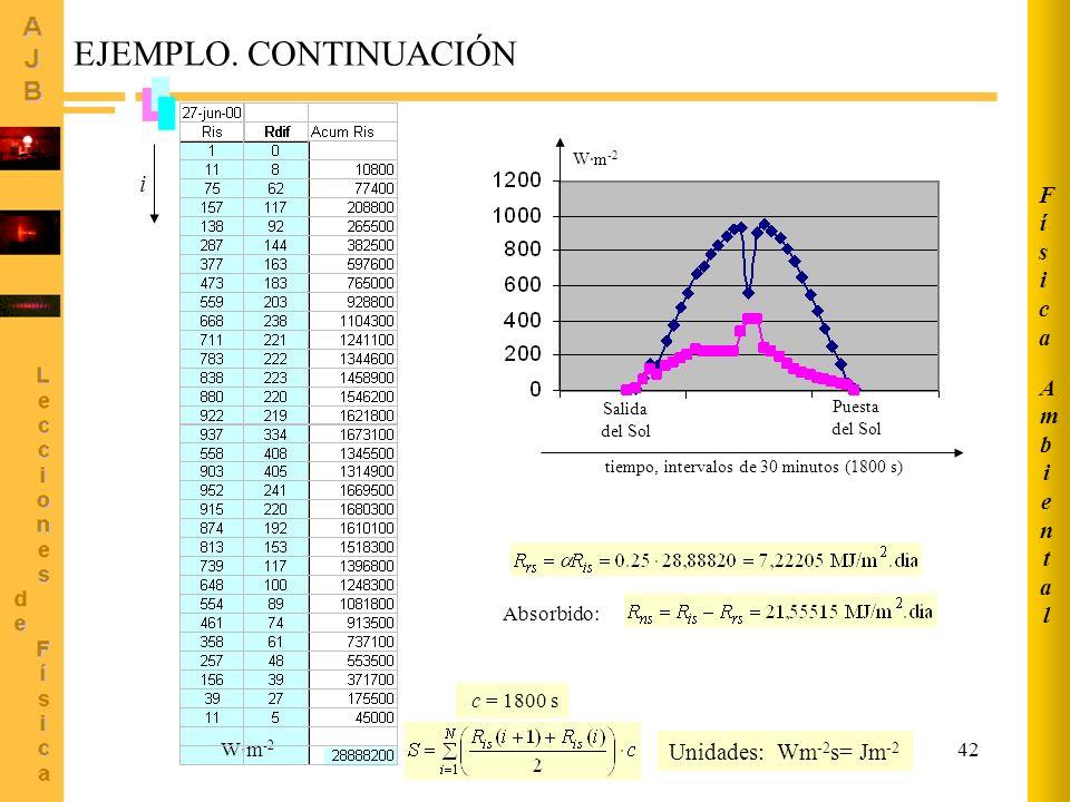 42 Absorbido: W·m -2 Salida del Sol Puesta del Sol tiempo, intervalos de 30 minutos (1800 s) W·m -2 Unidades: Wm -2 s= Jm -2 c = 1800 s i AmbientalAmb