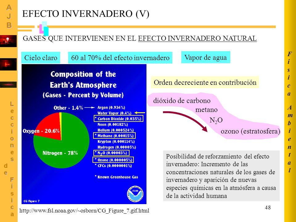 48 EFECTO INVERNADERO (V) GASES QUE INTERVIENEN EN EL EFECTO INVERNADERO NATURAL 60 al 70% del efecto invernaderoCielo claro Vapor de agua Orden decre